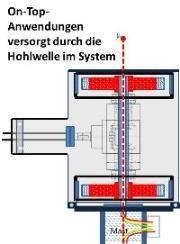 hohlwelle-im-system
