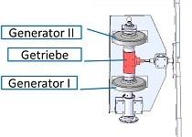 prinzip-windfloh-generator